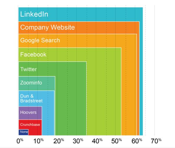 Customer Information Graph