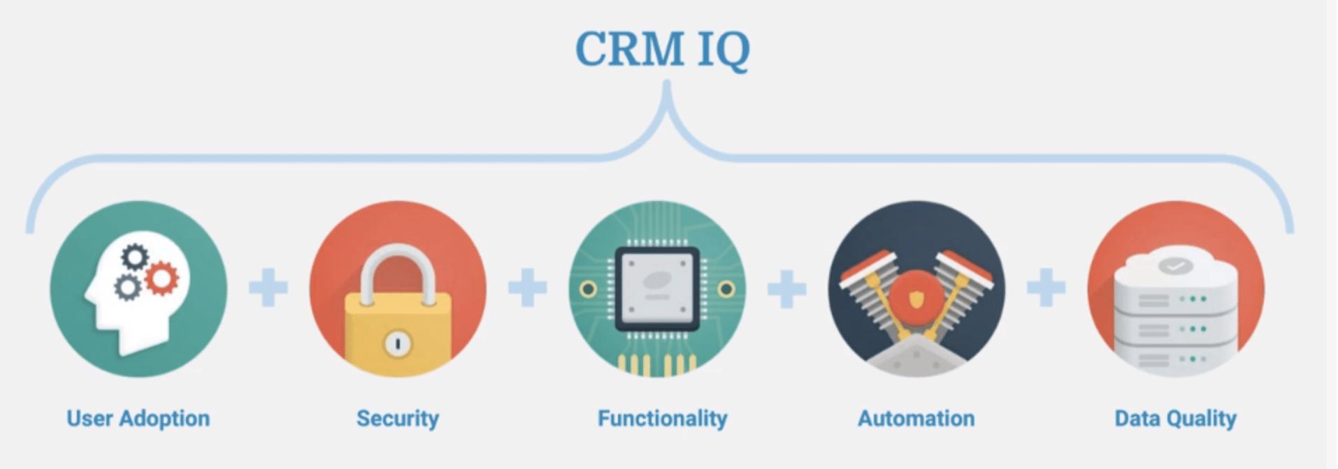 Provident CRM IQ